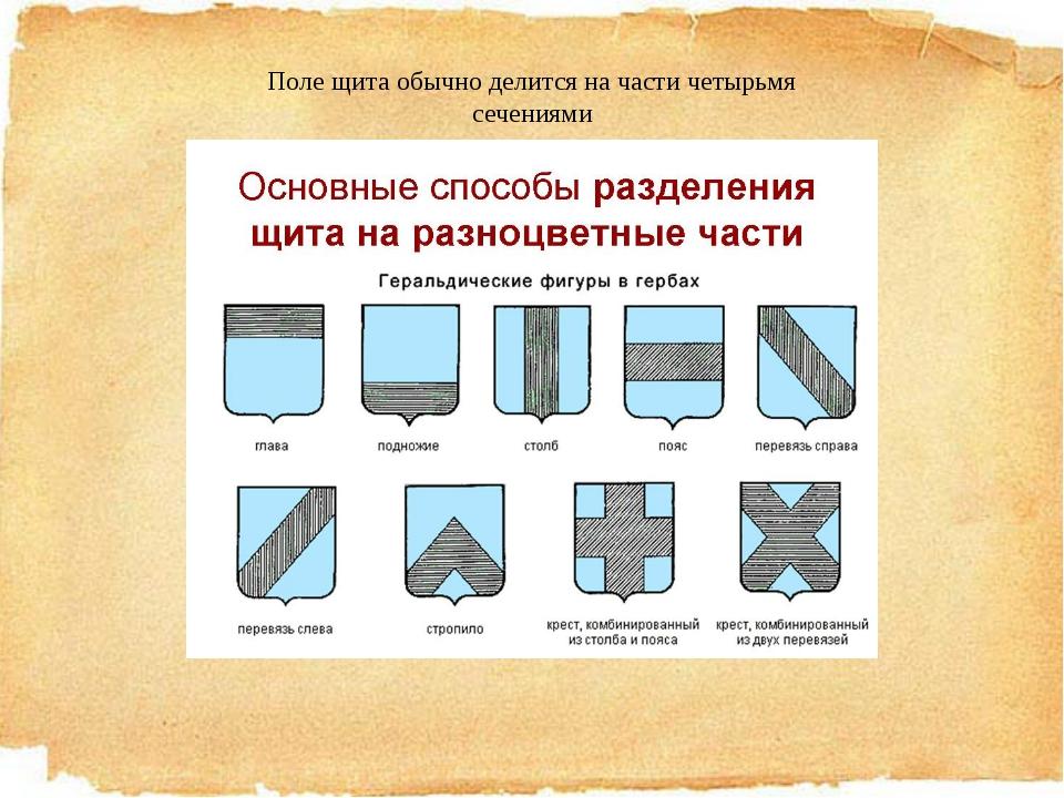 Поле щита обычно делится на части четырьмя сечениями