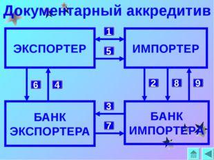 Документарный аккредитив БАНК ЭКСПОРТЕРА ЭКСПОРТЕР БАНК ИМПОРТЕРА ИМПОРТЕР 1
