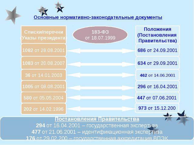 Основные нормативно-законодательные документы Списки/перечни (Указы президент...