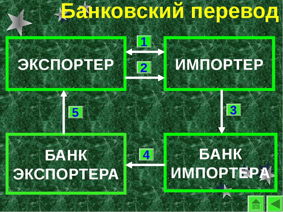 Банковский перевод БАНК ЭКСПОРТЕРА ЭКСПОРТЕР БАНК ИМПОРТЕРА ИМПОРТЕР 1 2 3 4 5