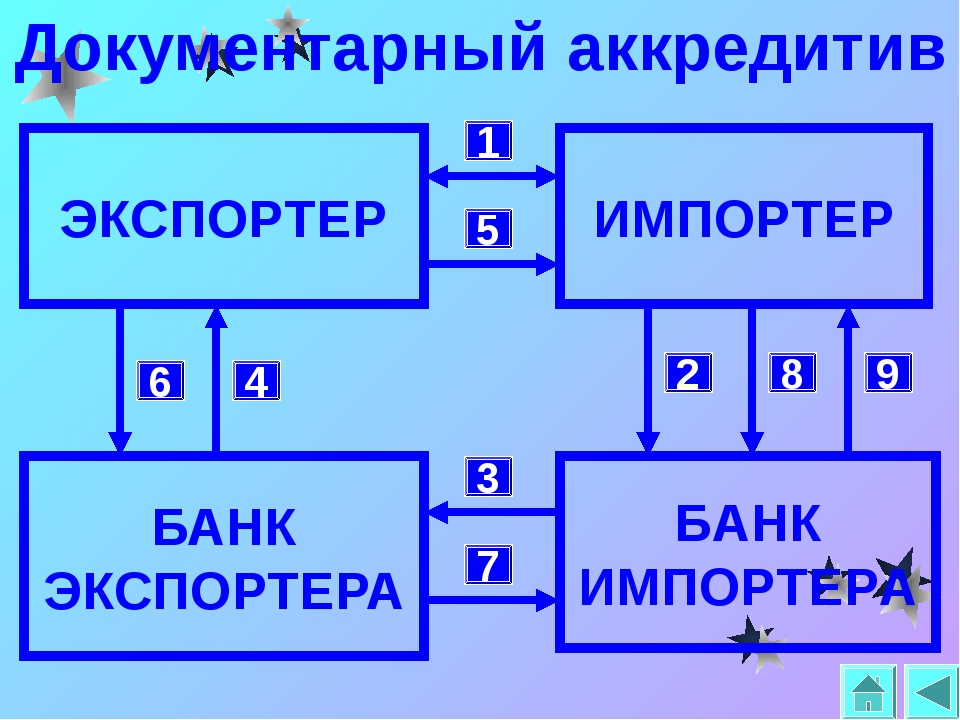 Документарный аккредитив БАНК ЭКСПОРТЕРА ЭКСПОРТЕР БАНК ИМПОРТЕРА ИМПОРТЕР 1...