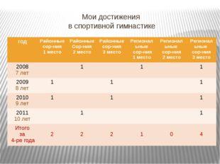 Мои достижения в спортивной гимнастике год Районные сор-ния 1 место Районные