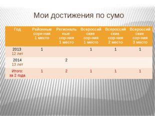 Мои достижения по сумо Год Районные соре-ния 1 место Региональные сор-ния 1 м