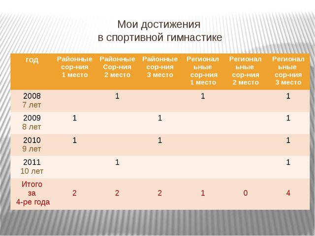 Мои достижения в спортивной гимнастике год Районные сор-ния 1 место Районные...