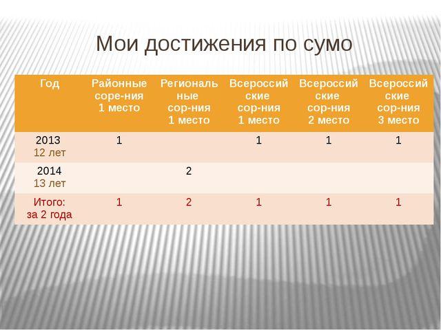 Мои достижения по сумо Год Районные соре-ния 1 место Региональные сор-ния 1 м...