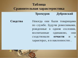 Таблица Сравнительная характеристика Троекуров Дубровский Сходства Некогда он