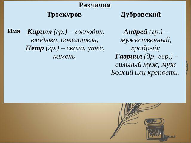 Различия ТроекуровДубровский Имя Кирилл(гр.) – господин, владыка, повелитель...