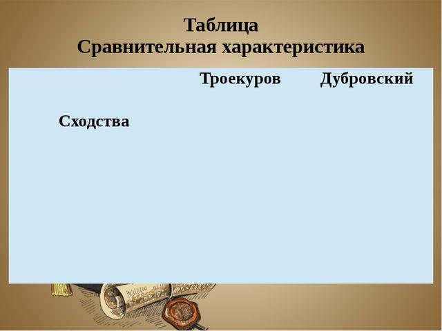 Таблица Сравнительная характеристика Троекуров Дубровский Сходства