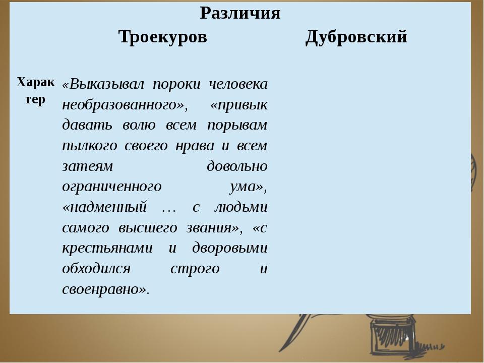 Различия ТроекуровДубровский Харак тер «Выказывал пороки человека необразова...