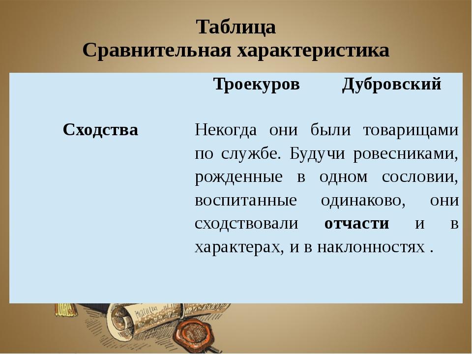 Таблица Сравнительная характеристика Троекуров Дубровский Сходства Некогда он...