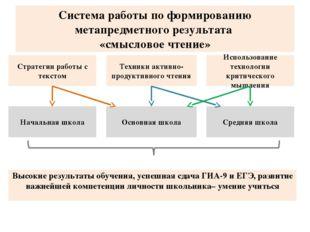 Система работы по формированию метапредметного результата «смысловое чтение»