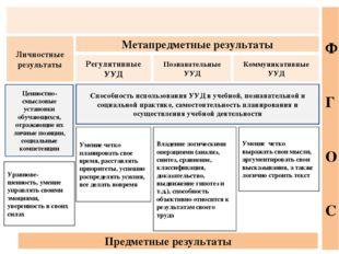 Регулятивные УУД Личностные результаты Познавательные УУД Коммуникативные УУ