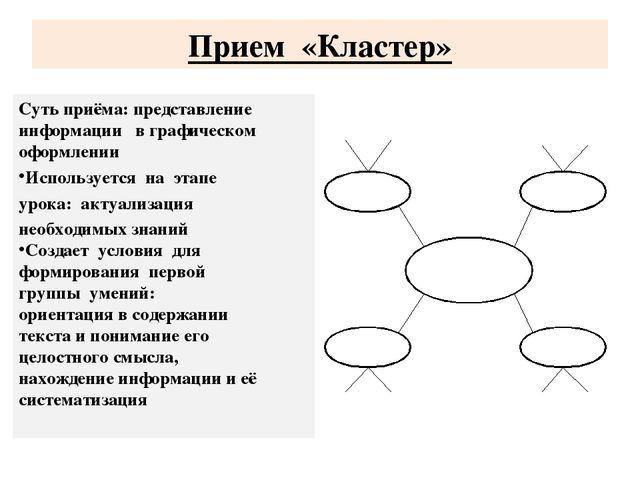 Прием «Кластер» Суть приёма: представление информации в графическом оформлени...