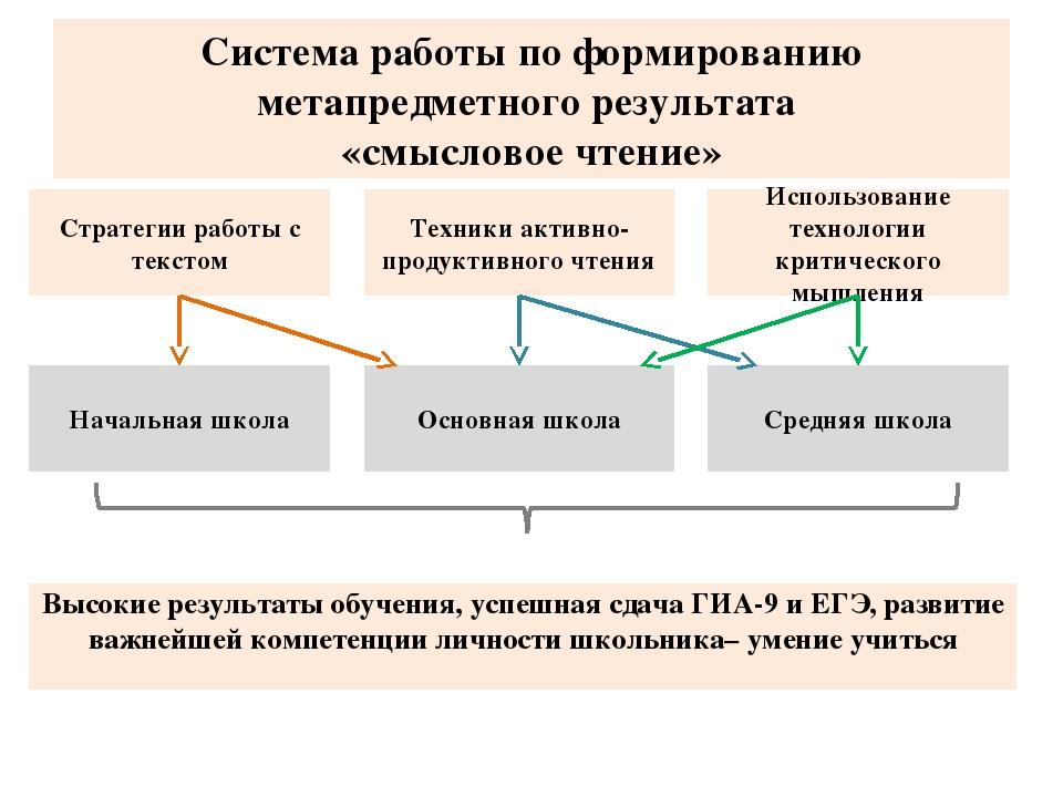 Система работы по формированию метапредметного результата «смысловое чтение»...