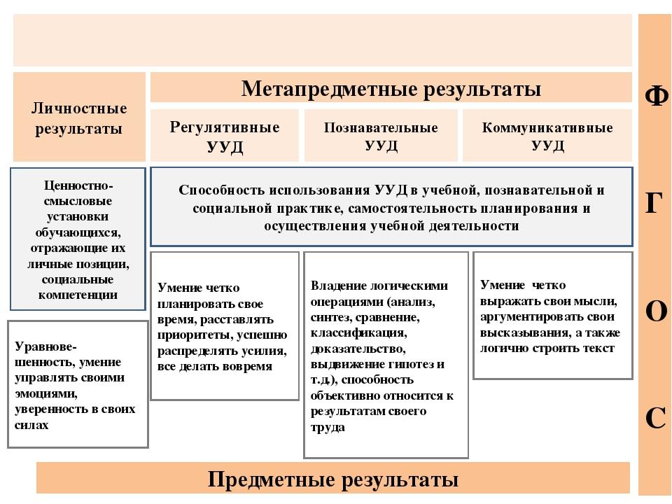 Регулятивные УУД Личностные результаты Познавательные УУД Коммуникативные УУ...