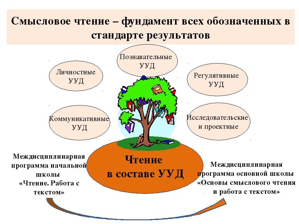 Смысловое чтение – фундамент всех обозначенных в стандарте результатов Коммун...