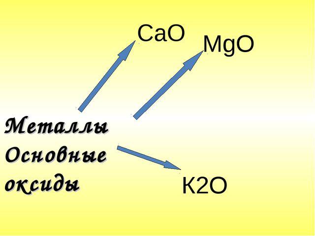 Металлы Основные оксиды СаО MgO К2О
