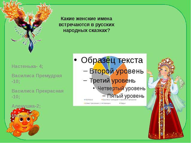 Какие женские имена встречаются в русских народных сказках? Настенька- 4; Вас...