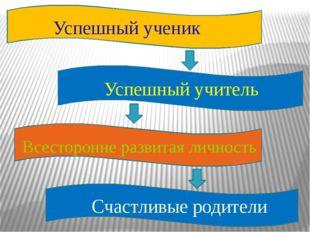 Успешный ученик Успешный учитель Всесторонне развитая личность Счастливые ро