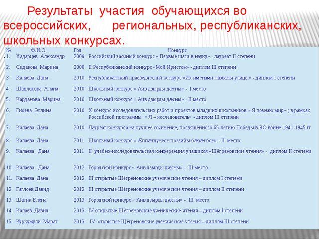Результаты участия обучающихся во всероссийских, региональных, республиканск...