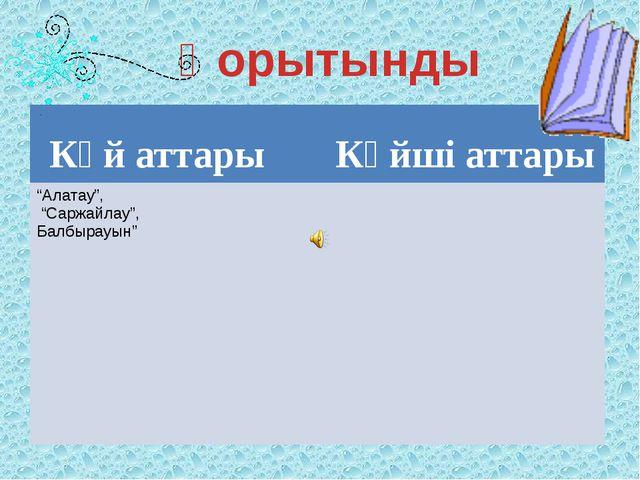 """Қорытынды Күй аттары Күйші аттары """"Алатау"""", """"Саржайлау"""", Балбырауын"""""""