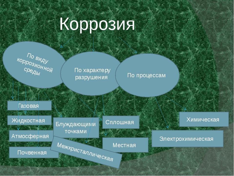 Коррозия По виду коррозионной среды По характеру разрушения По процессам Газ...