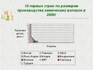 10 первых стран по размерам производства химических волокон в 2005г