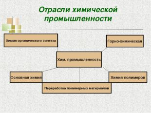 Отрасли химической промышленности Хим. промышленность Горно-химическая Основн