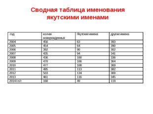 Сводная таблица именования якутскими именами