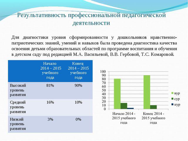 Результативность профессиональной педагогической деятельности Для диагностики...