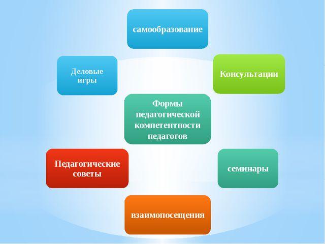 Формы педагогической компетентности педагогов