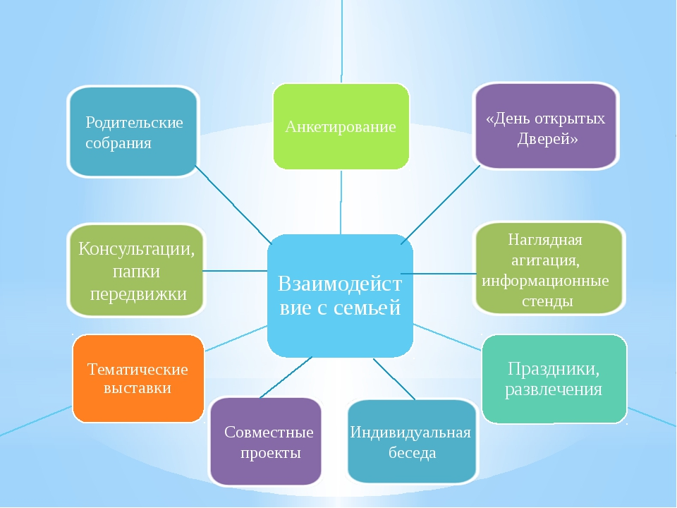 Родительские собрания Наглядная агитация, информационные стенды Консультации,...