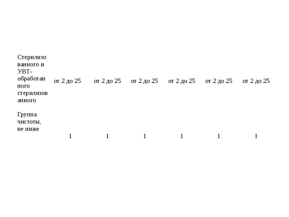 Стерилизованного иУВТ-обработанногостерилизованного от 2 до 25 от 2 до 25 от...