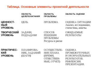 Таблица. Основные элементы проектной деятельности ОБЛАСТЬ ЦЕЛЕПОЛАГАНИЯ ОБЛАС