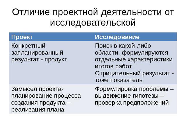 Отличие проектной деятельности от исследовательской Проект Исследование Конкр...