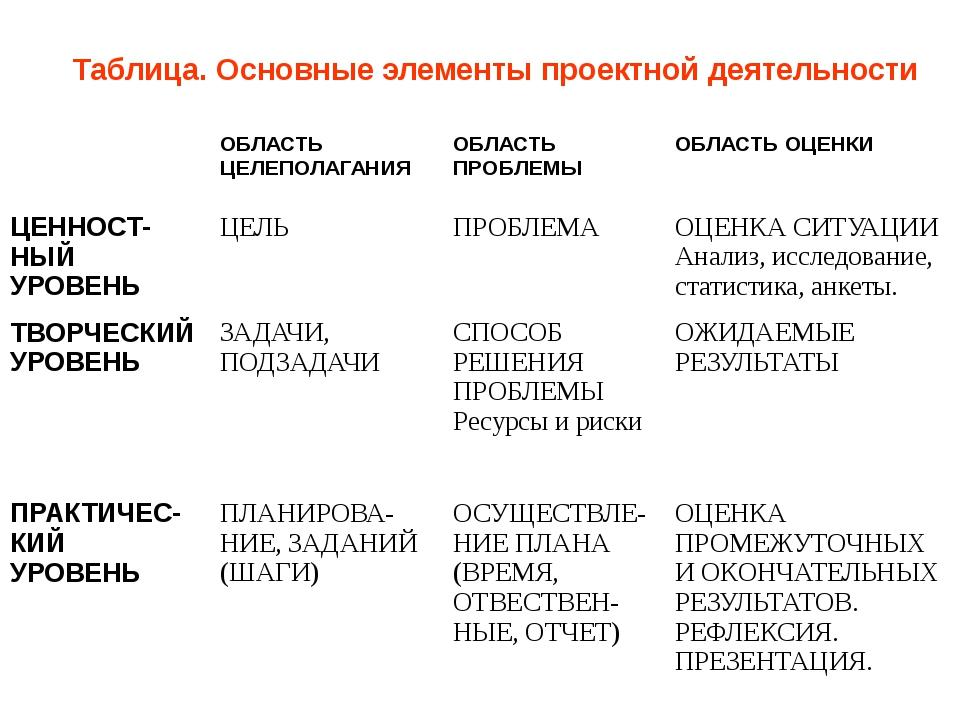 Таблица. Основные элементы проектной деятельности ОБЛАСТЬ ЦЕЛЕПОЛАГАНИЯ ОБЛАС...