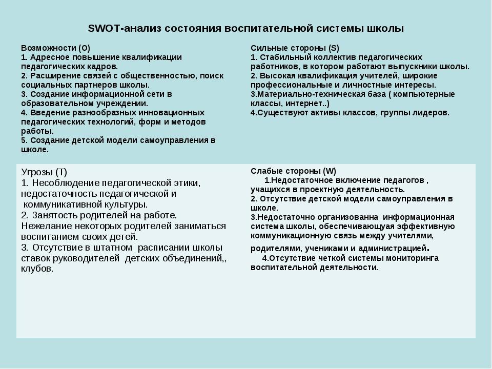 SWOT-анализ состояния воспитательной системы школы Возможности (O) 1. Адресно...