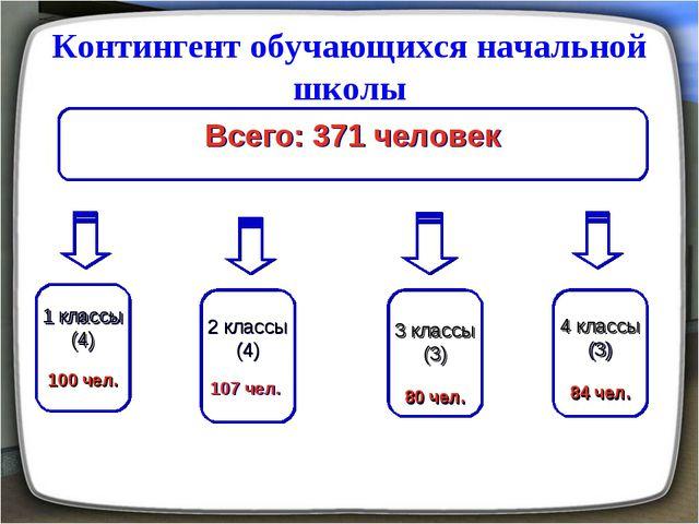 Контингент обучающихся начальной школы Всего: 371 человек 1 классы (4) 100 че...