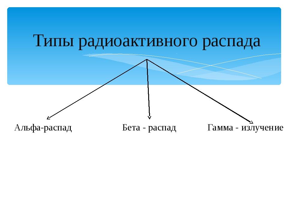 Типы радиоактивного распада Альфа-распад Бета - распад Гамма - излучение