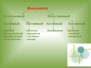 Иммунитет Естественный Искуственный Активный Пассивный Активный Пассивный (В