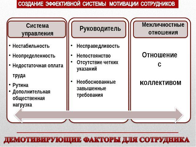 Нестабильность Неопределенность Недостаточная оплата труда Рутина Дополнитель...