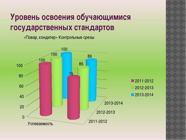 Уровень освоения обучающимися государственных стандартов «Повар, кондитер» Ко...