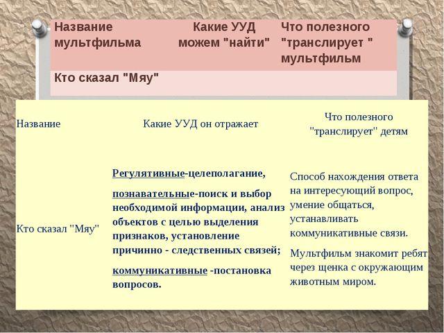 """Название мультфильмаКакие УУД можем """"найти""""Что полезного """"транслирует """" мул..."""