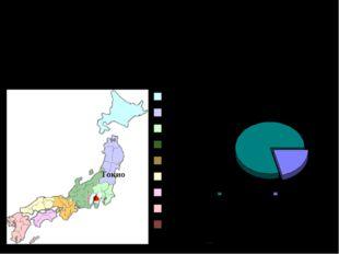 Административное деление Столица Японии – Токио. Административное деление гос