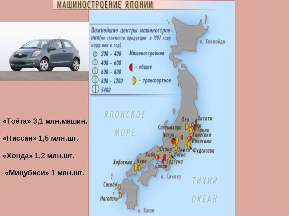 «Тоёта» 3,1 млн.машин. «Ниссан» 1,5 млн.шт. «Хонда» 1,2 млн.шт. «Мицубиси» 1...