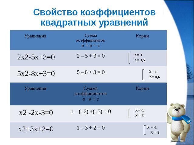 Свойство коэффициентов квадратных уравнений Уравнения Сумма коэффициентов а +...