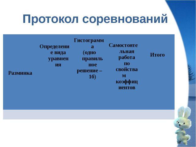 Протокол соревнований Разминка Определение вида уравнения Гистограмма (одно п...