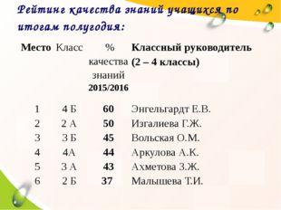 Рейтинг качества знаний учащихся по итогам полугодия: Место Класс % качества