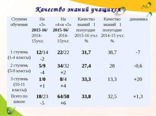 Качество знаний учащихся Ступени обучения На «5» 2015-16/ 2014-15уч.г. На «4»