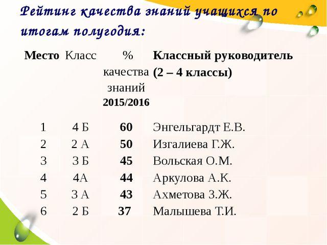 Рейтинг качества знаний учащихся по итогам полугодия: Место Класс % качества...